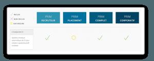 Forfaits d'Analyse de CV de PRIM Logiciel